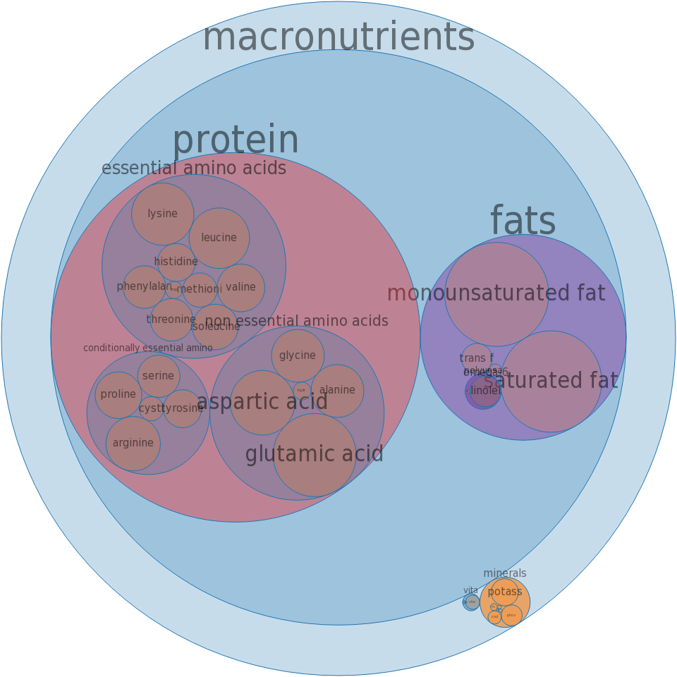 Beef, chuck, shoulder clod, top blade, steak, separable lean and fat, trimmed to 0in fat, choice, raw -all nutrients by relative proportion - including vitamins and minerals