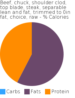 Beef, chuck, shoulder clod, top blade, steak, separable lean and fat, trimmed to 0in fat, choice, raw macronutrient pie chart