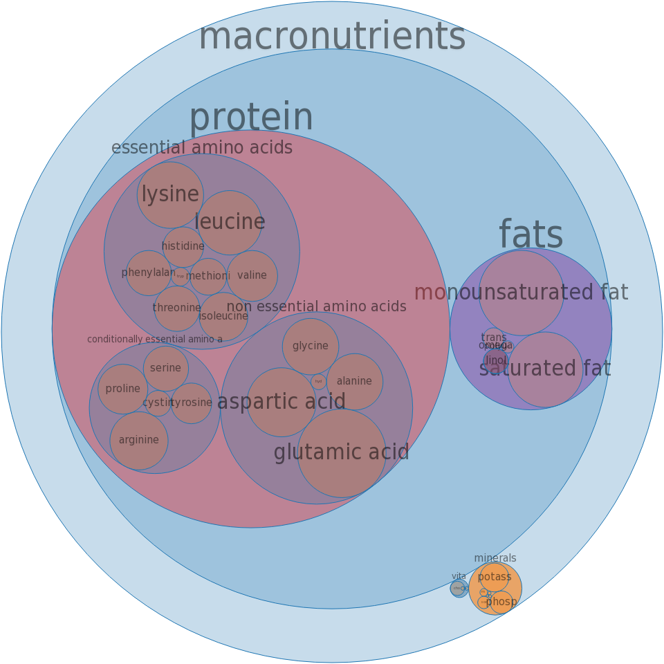 Beef, round, outside round, bottom round, steak, separable lean and fat, trimmed to 0in fat, choice, raw -all nutrients by relative proportion - including vitamins and minerals
