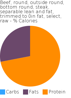 Beef, round, outside round, bottom round, steak, separable lean and fat, trimmed to 0in fat, select, raw macronutrient pie chart