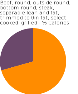 Beef, round, outside round, bottom round, steak, separable lean and fat, trimmed to 0in fat, select, cooked, grilled macronutrient pie chart