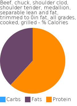 Beef, chuck, shoulder clod, shoulder tender, medallion, separable lean and fat, trimmed to 0in fat, all grades, cooked, grilled macronutrient pie chart