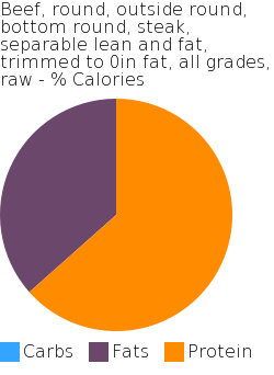 Beef, round, outside round, bottom round, steak, separable lean and fat, trimmed to 0in fat, all grades, raw macronutrient pie chart