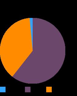 USDA Commodity, beef, patties (100%), frozen, cooked macronutrient pie chart