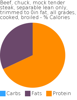 Beef, chuck, mock tender steak, separable lean only, trimmed to 0in fat, all grades, cooked, broiled macronutrient pie chart
