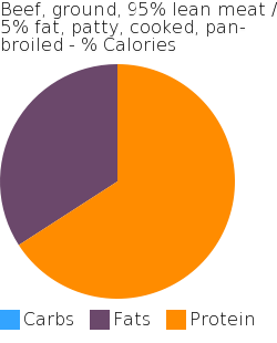 Beef, ground, 95% lean meat / 5% fat, patty, cooked, pan-broiled macronutrient pie chart