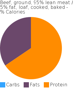 Beef, ground, 95% lean meat / 5% fat, loaf, cooked, baked macronutrient pie chart
