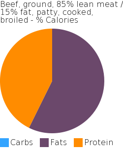 Beef, ground, 85% lean meat / 15% fat, patty, cooked, broiled macronutrient pie chart