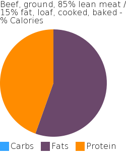 Beef, ground, 85% lean meat / 15% fat, loaf, cooked, baked macronutrient pie chart