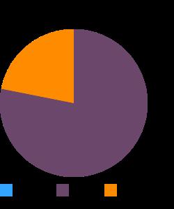 Beef, ground, 75% lean meat / 25% fat, raw macronutrient pie chart