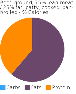 Beef, ground, 75% lean meat / 25% fat, patty, cooked, pan-broiled macronutrient pie chart
