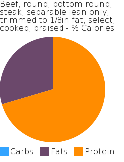 Beef, round, bottom round, steak, separable lean only, trimmed to 1/8in fat, select, cooked, braised macronutrient pie chart