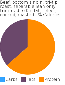 Beef, bottom sirloin, tri-tip roast, separable lean only, trimmed to 0in fat, select, cooked, roasted macronutrient pie chart