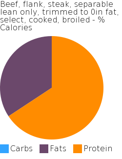 Beef, flank, steak, separable lean only, trimmed to 0in fat, select, cooked, broiled macronutrient pie chart