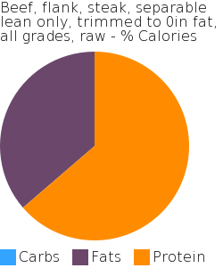 Beef, flank, steak, separable lean only, trimmed to 0in fat, all grades, raw macronutrient pie chart