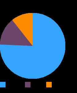 Snacks, popcorn, microwave, 94% fat free macronutrient pie chart
