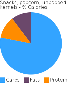 Snacks, popcorn, unpopped kernels macronutrient pie chart