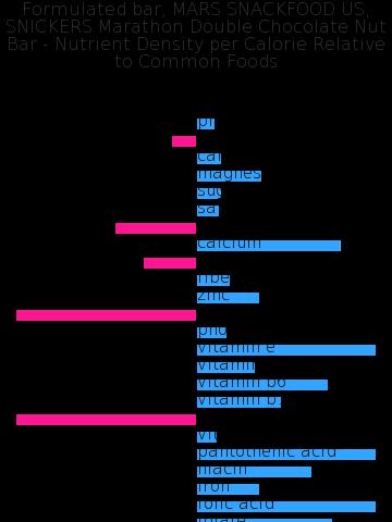 Formulated bar, MARS SNACKFOOD US, SNICKERS Marathon Double Chocolate Nut Bar nutrient composition bar chart