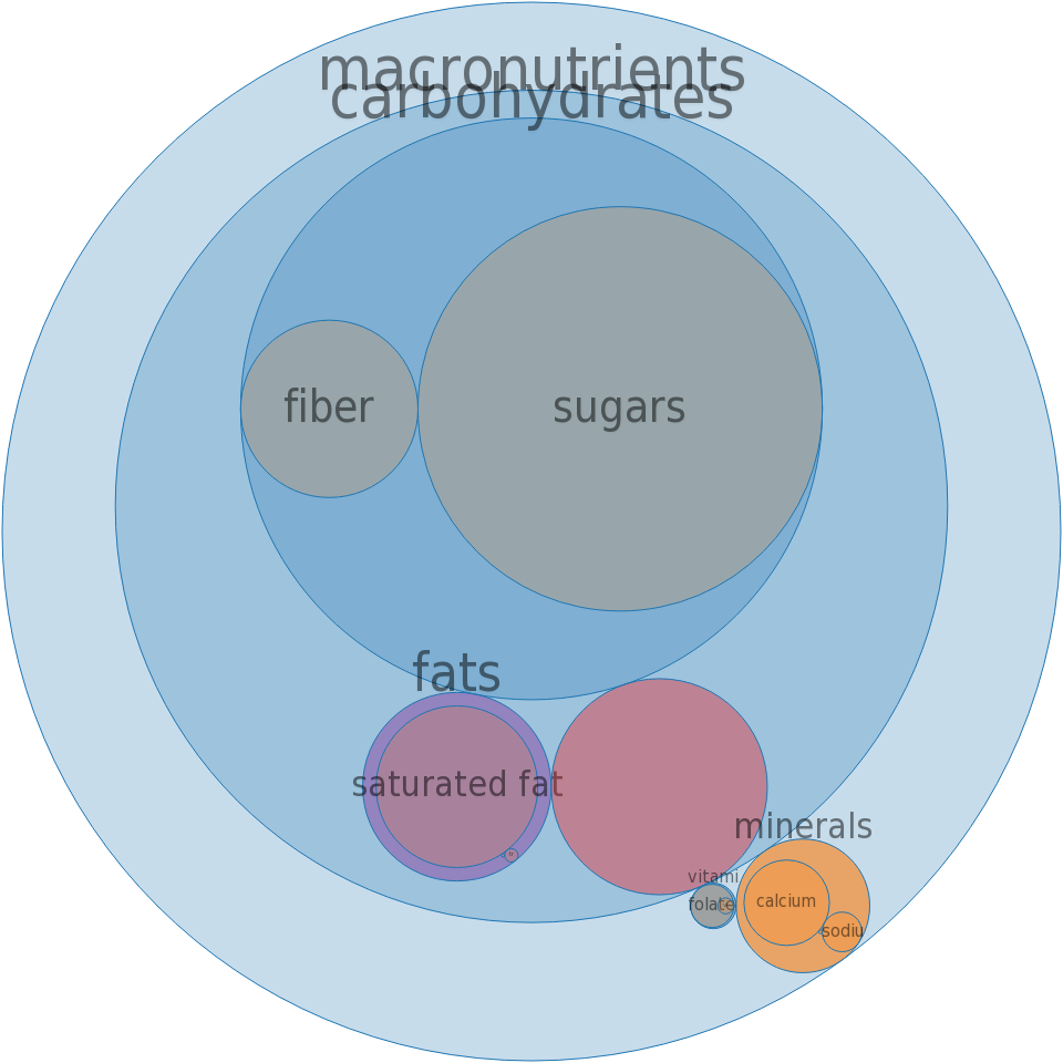 Formulated bar, MARS SNACKFOOD US, COCOAVIA, Chocolate Almond Snack Bar -all nutrients by relative proportion - including vitamins and minerals