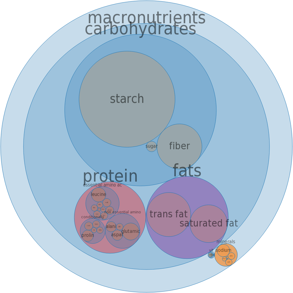 Snacks, popcorn, microwave, regular (butter) flavor, made with partially hydrogenated oil -all nutrients by relative proportion - including vitamins and minerals