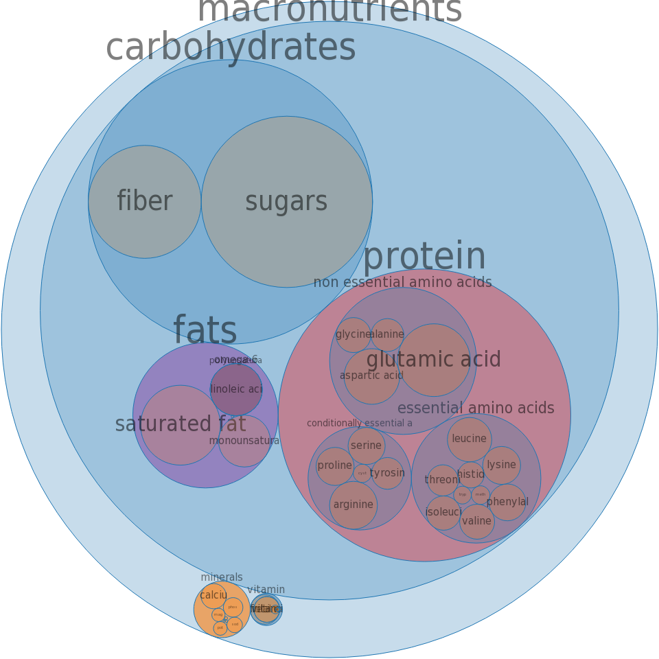 Formulated bar, MARS SNACKFOOD US, SNICKERS MARATHON Protein Performance Bar, Caramel Nut Rush -all nutrients by relative proportion - including vitamins and minerals
