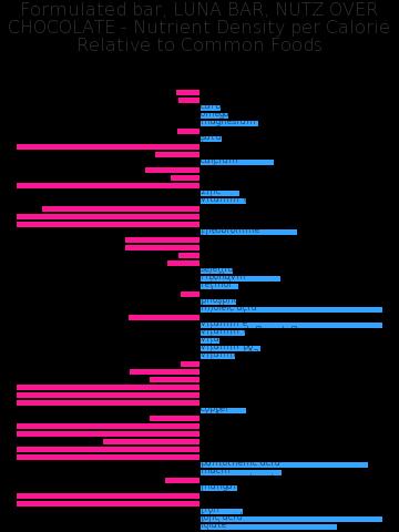 Formulated bar, LUNA BAR, NUTZ OVER CHOCOLATE nutrient composition bar chart