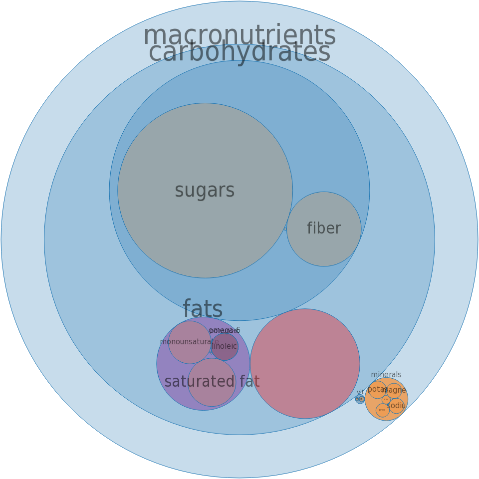 Snacks, granola bar, KASHI GOLEAN, chewy, mixed flavors -all nutrients by relative proportion - including vitamins and minerals