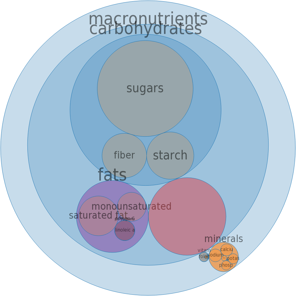Snacks, granola bar, KASHI GOLEAN, crunchy, mixed flavors -all nutrients by relative proportion - including vitamins and minerals