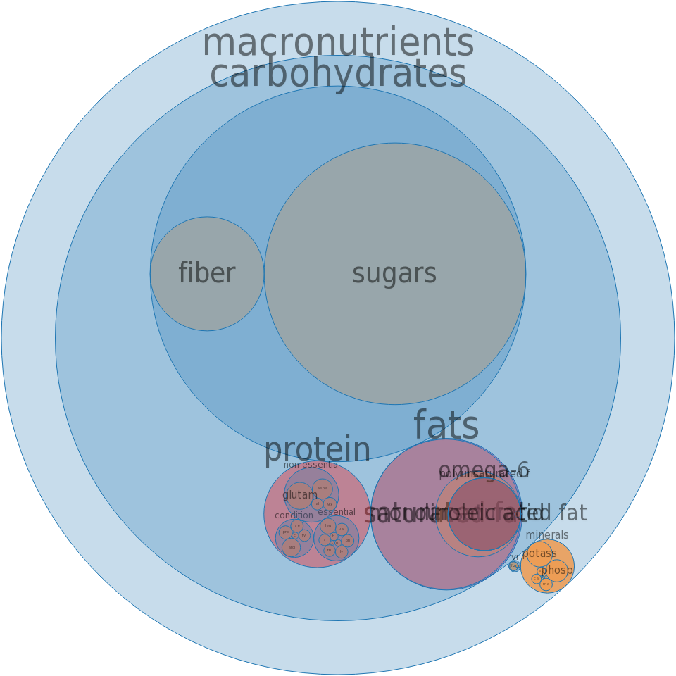 Snacks, granola bites, mixed flavors -all nutrients by relative proportion - including vitamins and minerals