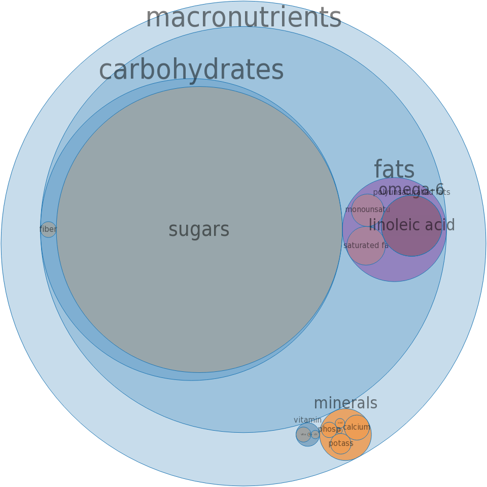 Snacks, candy bits, yogurt covered with vitamin C -all nutrients by relative proportion - including vitamins and minerals
