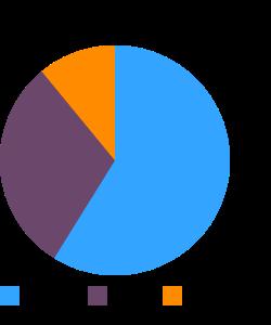 Snacks, bagel chips macronutrient pie chart