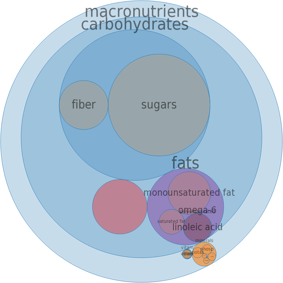 Snacks, NUTRI-GRAIN FRUIT AND NUT BAR -all nutrients by relative proportion - including vitamins and minerals
