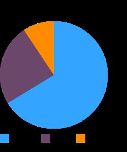 Snacks, NUTRI-GRAIN FRUIT AND NUT BAR macronutrient pie chart