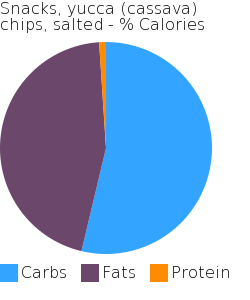 Snacks, yucca (cassava) chips, salted macronutrient pie chart