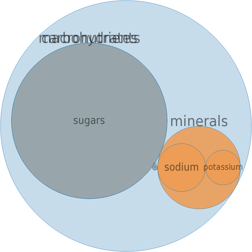 CAMPBELL Soup Company, PACE, Tequila Lime Salsa -all nutrients by relative proportion - including vitamins and minerals
