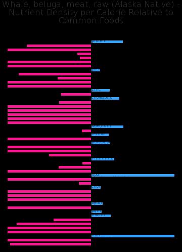 Whale, beluga, meat, raw (Alaska Native) nutrient composition bar chart