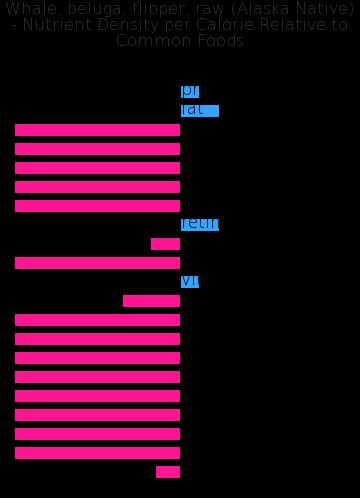 Whale, beluga, flipper, raw (Alaska Native) nutrient composition bar chart