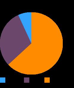Whale, beluga, liver, raw (Alaska Native) macronutrient pie chart
