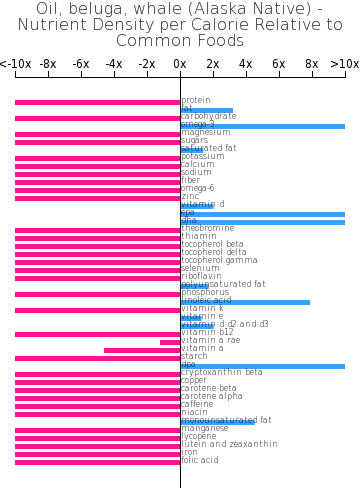 Oil, beluga, whale (Alaska Native) nutrient composition bar chart