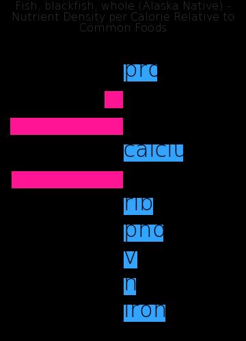 Fish, blackfish, whole (Alaska Native) nutrient composition bar chart