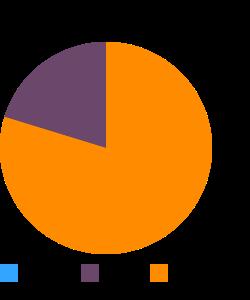 Fish, blackfish, whole (Alaska Native) macronutrient pie chart