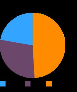 Caribou, liver, raw (Alaska Native) macronutrient pie chart