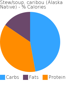 Stew/soup, caribou (Alaska Native) macronutrient pie chart