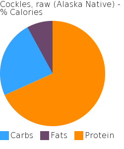 Cockles, raw (Alaska Native) macronutrient pie chart