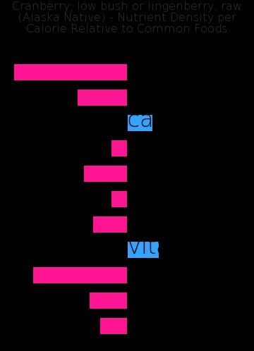 Cranberry, low bush or lingenberry, raw (Alaska Native) nutrient composition bar chart