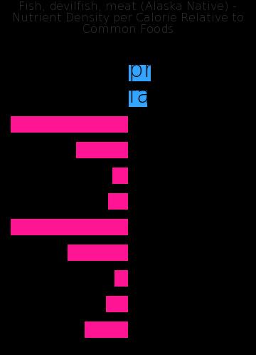 Fish, devilfish, meat (Alaska Native) nutrient composition bar chart