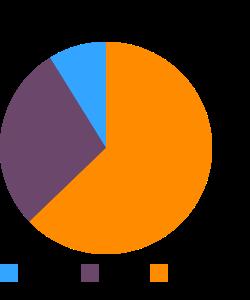 Moose, liver, braised (Alaska Native) macronutrient pie chart