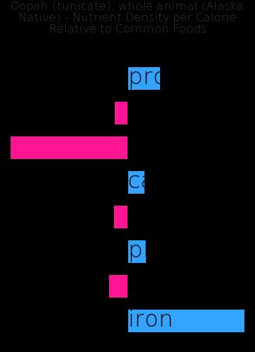 Oopah (tunicate), whole animal (Alaska Native) nutrient composition bar chart