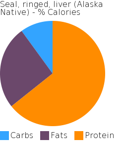Seal, ringed, liver (Alaska Native) macronutrient pie chart