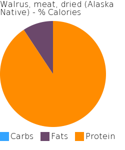 Walrus, meat, dried (Alaska Native) macronutrient pie chart